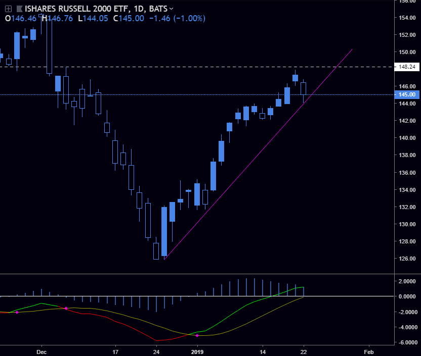 IWM - Closed above support yesterday, but is getting close to breaking down. On watch for a move down.