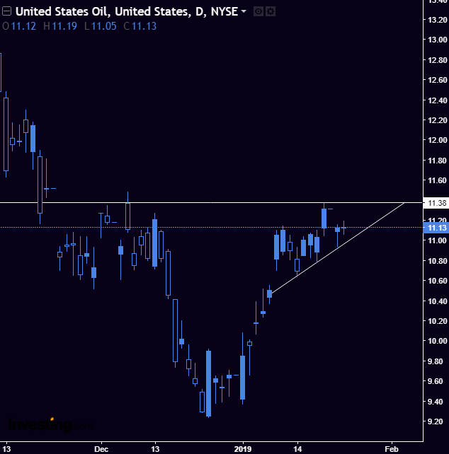USO - Movement is looking ripe for another move up. Adding to the position.Expiration - Mar 15 2019Strike - 11 strike callsStop - If the wedge fails and goes bearishTarget - Just letting Oil go bullish for a few weeks.