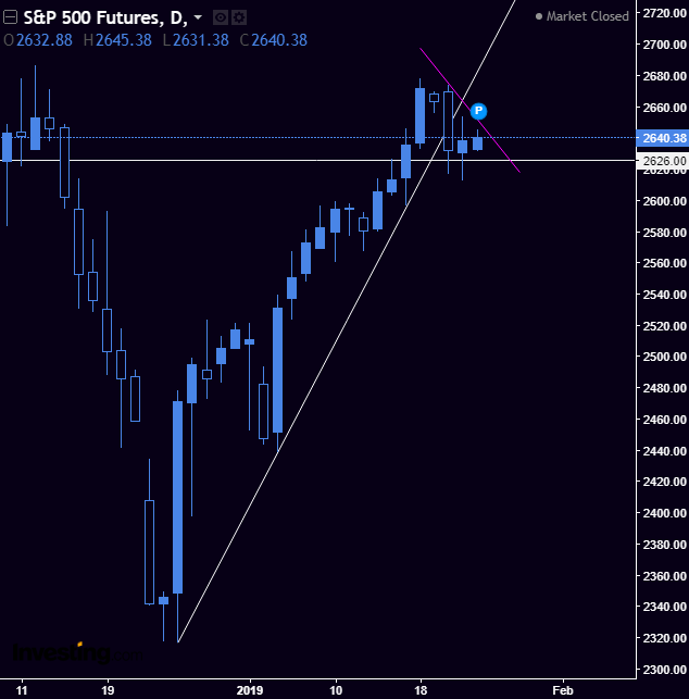 SPY / SPX - Sitting pretty neutral right now. A close today above 265 on SPY would indicate bullish where a close below 261 would indicate bearish.