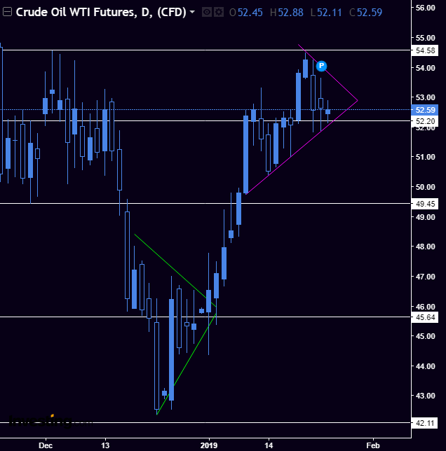 Crude Oil - Another future that's in a wedge. Slightly bullish as it's still above 52.20. See my position on the In Play options dashboard.