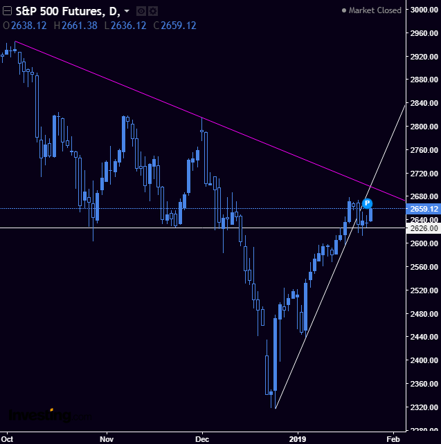 SPX / SPY - After a solid bullish move in after hours, the markets are looking to test that resistance trend line before going lower. Bulls have control again.