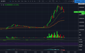 DLT / BTC - Ripe for another push up through 4104 sat
