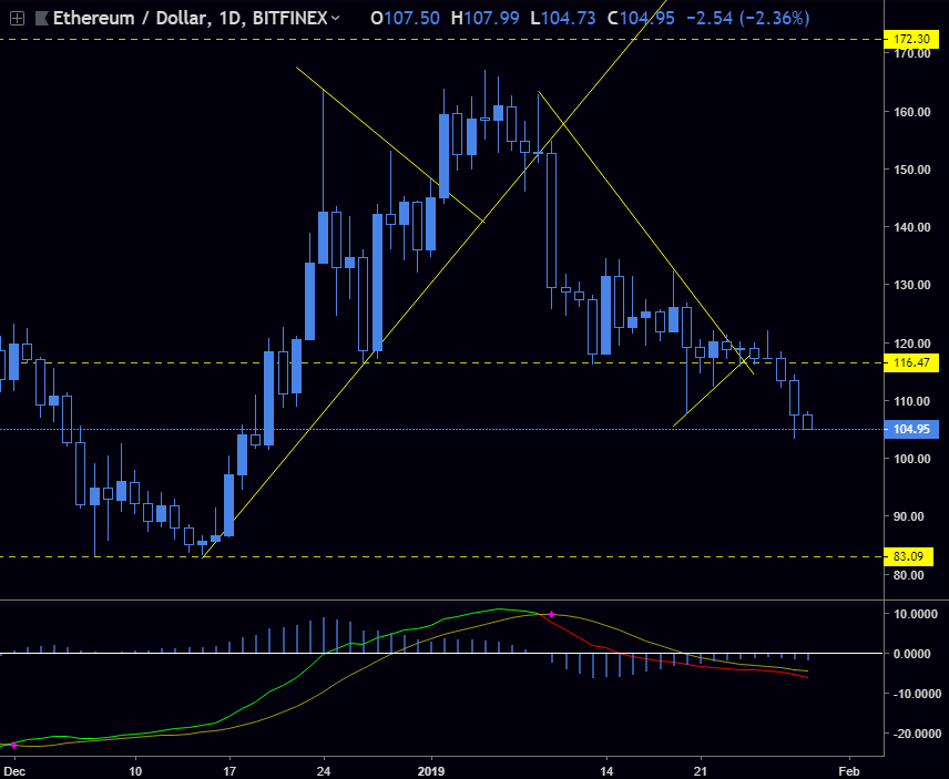 ETH / USD - ETH looking for $83 double bottom support test... That's a long ways away