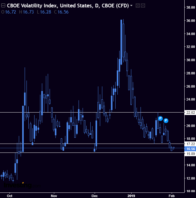 VIX - Solid triple bottom in the making on the volatility index. Picked up a few calls on Friday that expire mid march. If this confirms and goes bullish, we'll see a huge influx of buying into volatility and selling of the major indexes.