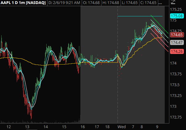 AAPL - Opening with a gap-up, but still under yesterday's high of day. This could be a runner if QQQ and SPY open strong.