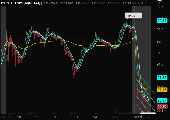 PYPL - Large gap down on this one. Looking for a possible dead cat bounce and call options to play the gap-to-fill.