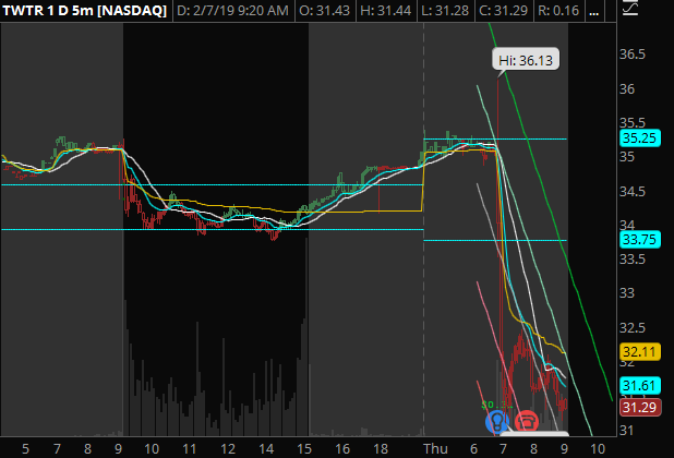 TWTR - Down ~7% pre market after earnings report. Expecting this to continue down as sellers pile on.