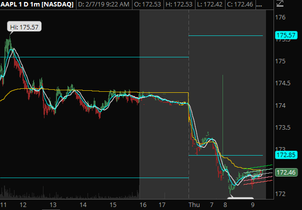 AAPL - Also affected by this morning's tech gap down. Great opportunity for scalps on increased volatility.