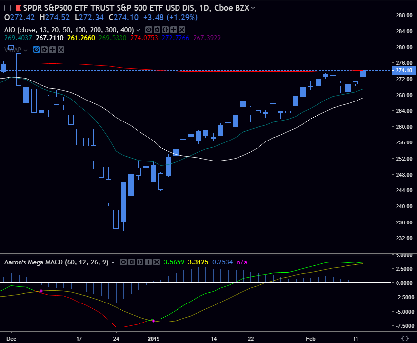 SPY - As we mentioned at close on Friday, we may still see further bearish movement... and would you look at that. High highs in the trend. A move above the 200 daily sma (and a close above it by $0.03). If we stay above the 200, we'll see further continuation and a test of all time highs in the coming months.