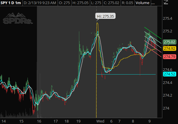 SPY - Pre-market continues to be bullish. Looking for an open above 275.00 and a move higher intra-day