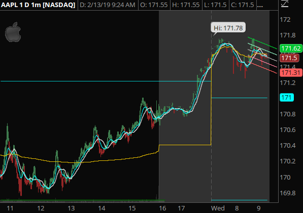 AAPL - Tech pushing bullish as well this morning. A great opportunity to scalp the open with some nice movement.