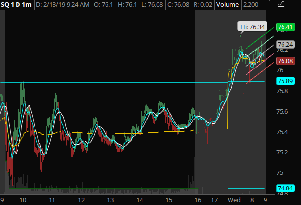 SQ - SQ is using yesterday's high of day as a pre-market support. So long as this holds, we'll see movement up.