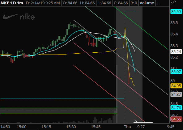 NKE - Taking a large hit in pre-market despite actually closing up yesterday. This could be a great gap-to-fill as well.