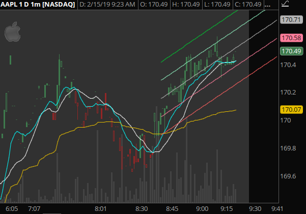AAPL - Nice recovery with the rest of the market last night. Setting up for great scalping this morning.