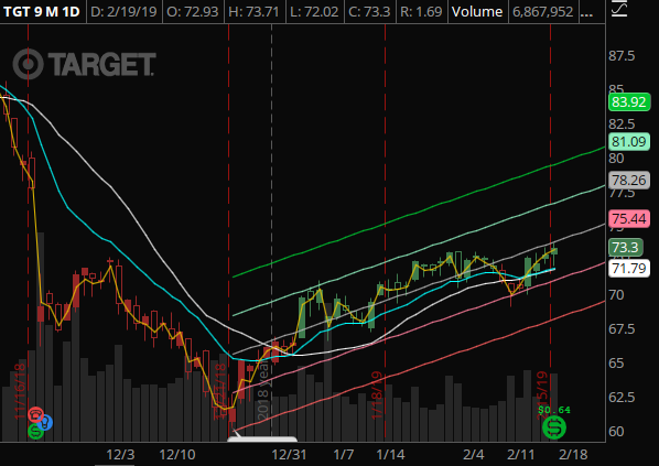 TGT - Now into the gap-to-fill territory. Price target of low $77. We alerted a play on TGT in #option-alerts yesterday.