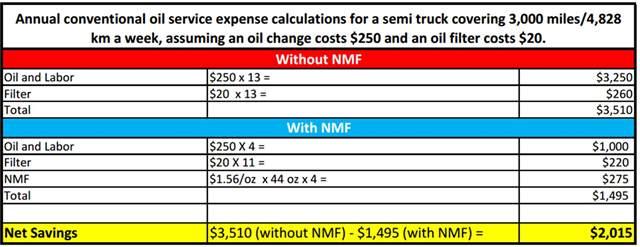 Oil Savings