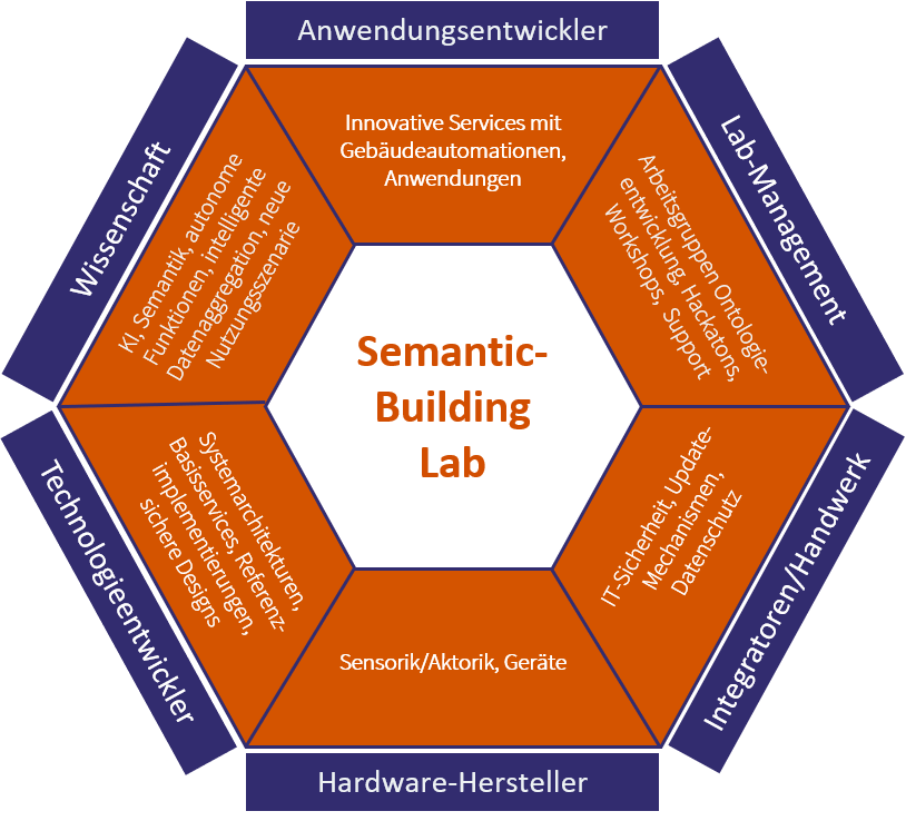 Semantic Building Lab 2.png