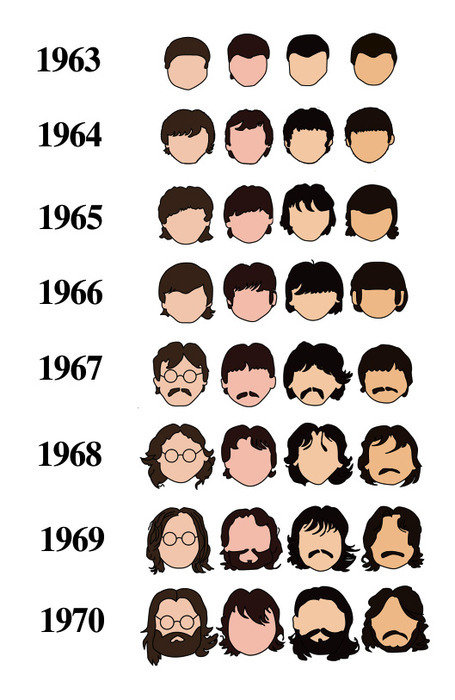 The Beatles: A Decade in Facial Hair   via  Ünnecessary Ümlaut