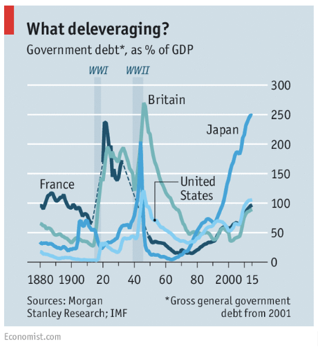 Debt/GDP ratios are at wartime highs. Central banks haven't unwound their 2008 trade