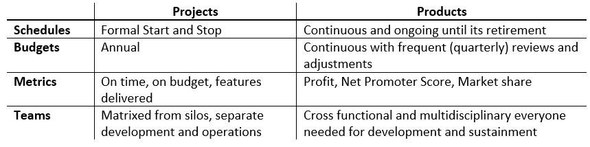 Projects vs Products Medium.jpg