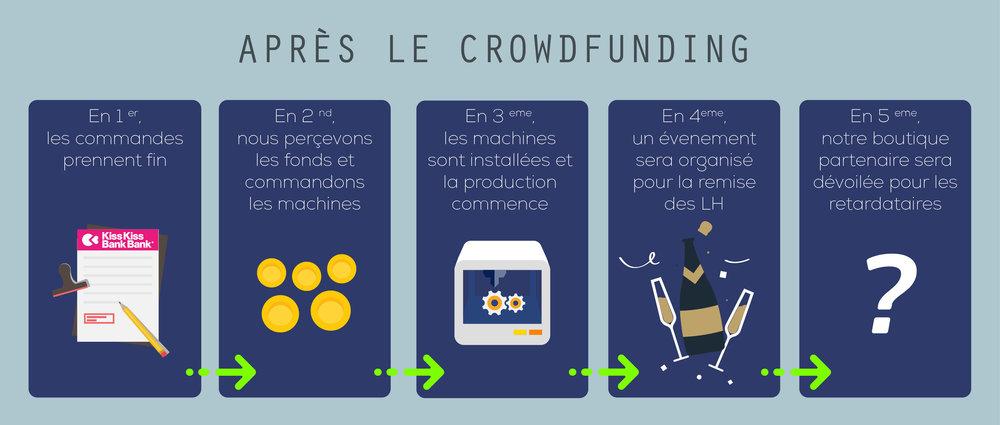 Après le Crowdfunding