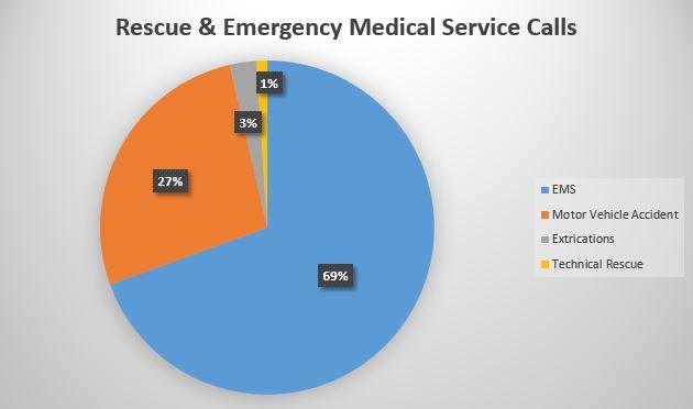rescue-Ems-calls.jpg