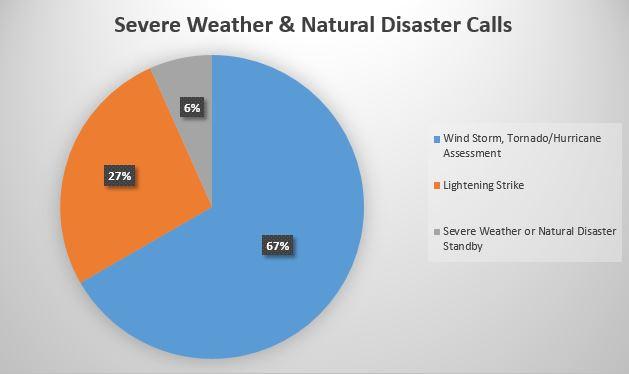 natural-disaster-calls.jpg