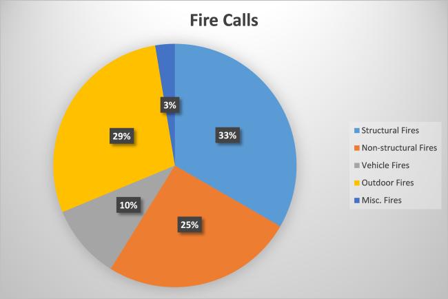 2015-Fire-Calls-650x434.png