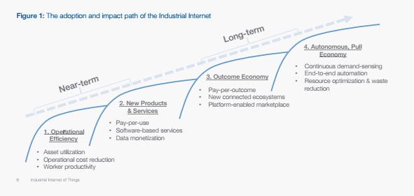 Industrial Internet of Things Timeline