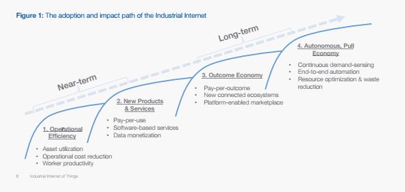 Industrial Internet of Things Timeline