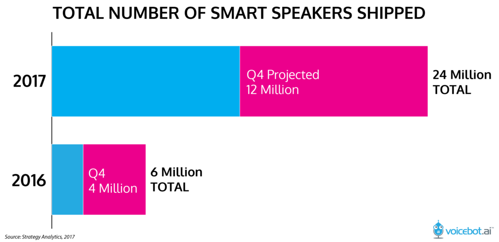 Graph showing massive growth of smart speaker technology within the past year