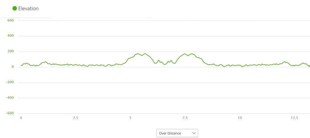 elevation miles.JPG