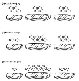 Figure 1 Three types of social equity that can be observed within conservation science type projects are absolute, relative and perceived equity. Absolute equity is the equal distribution of costs and benefits across stakeholders not taking into account how powerful or how large the stakeholders are relative to each other. Relative equity occurs when decision makers take into account the differences between stakeholders and allocate resources accordingly and perceived equity occurs when the stakeholders appear to be benefiting relatively although smaller stakeholders are loosing out on an equitable proportion (Klein et al. 2015).