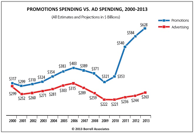 advertising spend in a recession.PNG