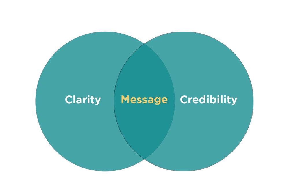 Clarity + Credibilty .jpg