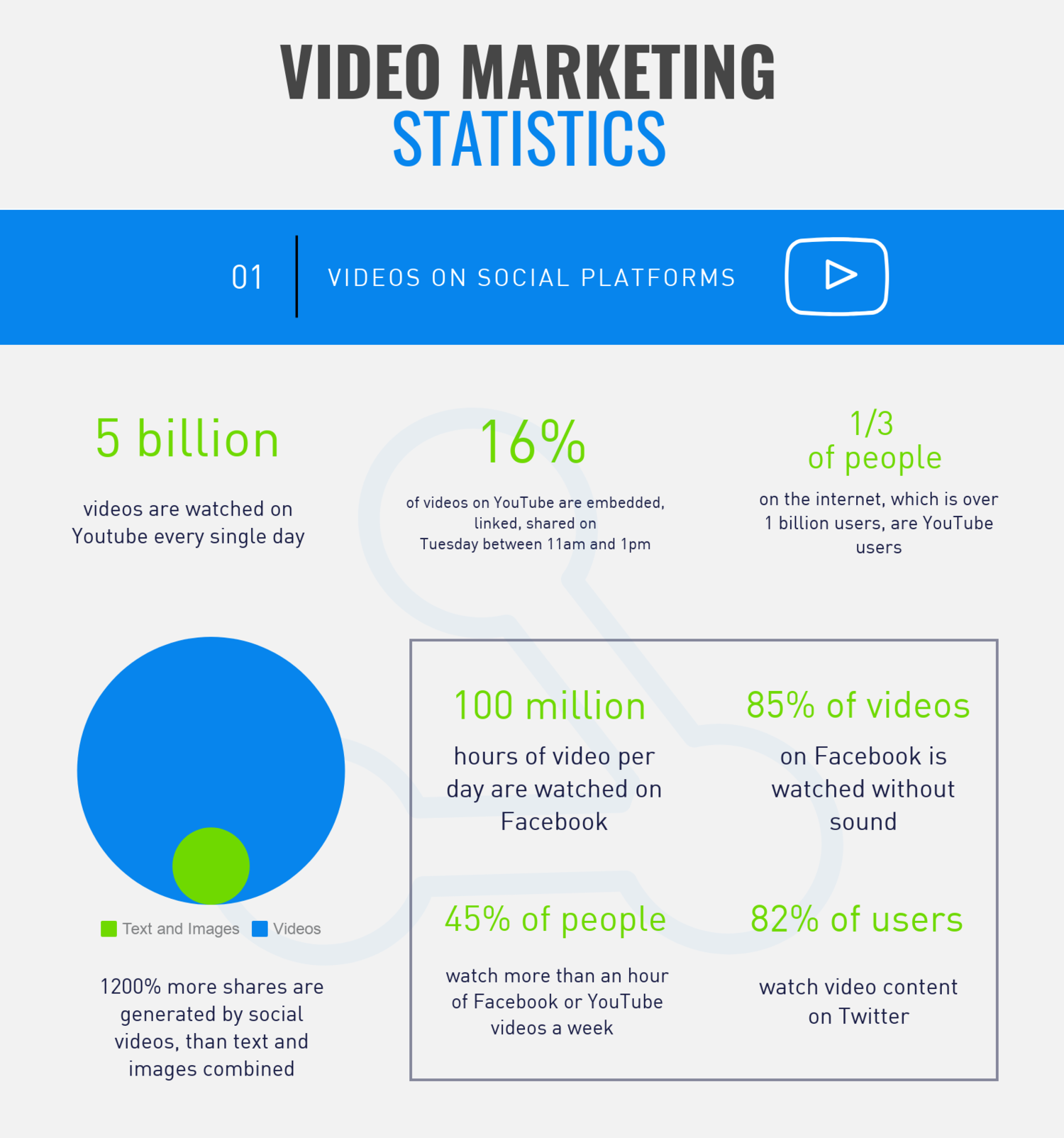 40+ Video Marketing Statistics 2019 [Infographic] — 605 Media ...