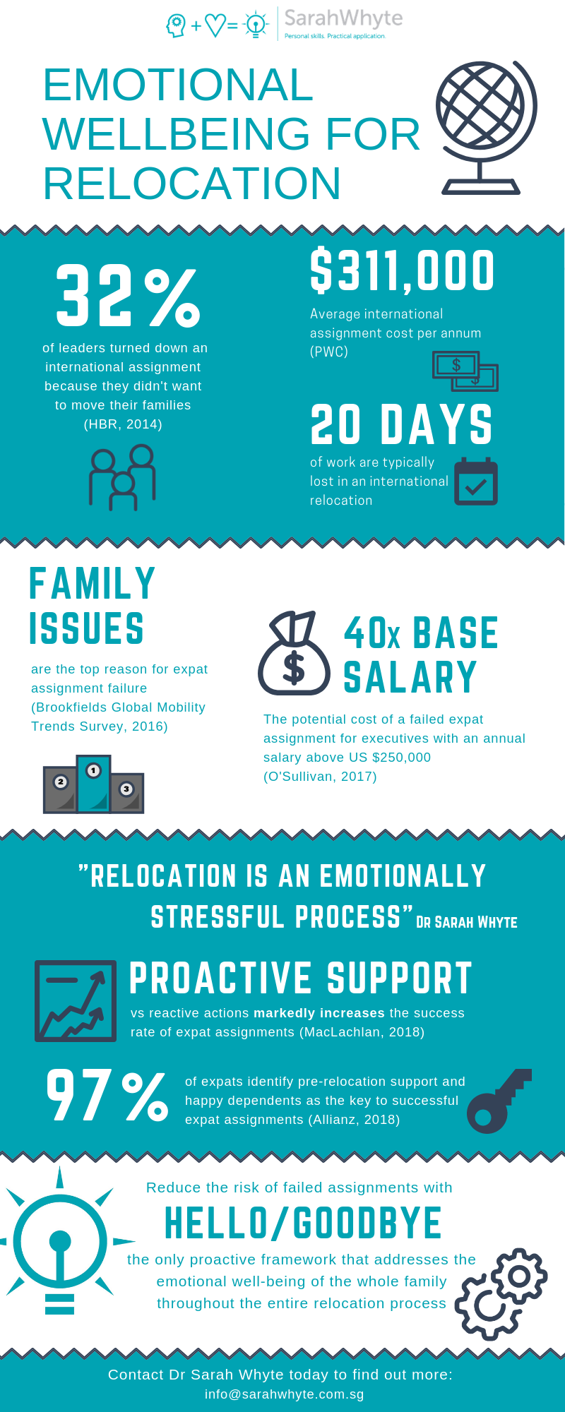 2019-01-04 Infographic-Emotional wellbeing for relocation-SWC