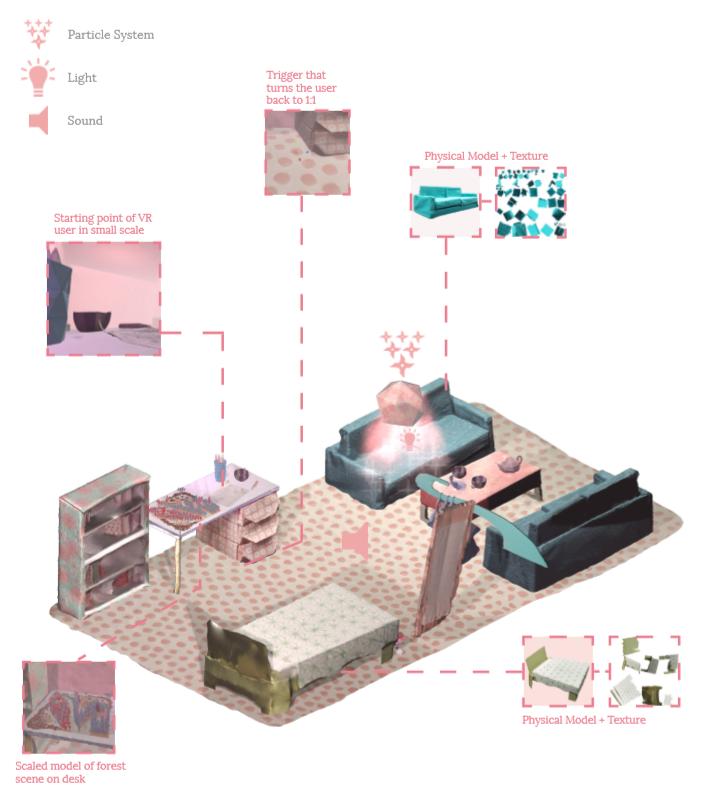 Axonometric view of Scene 5