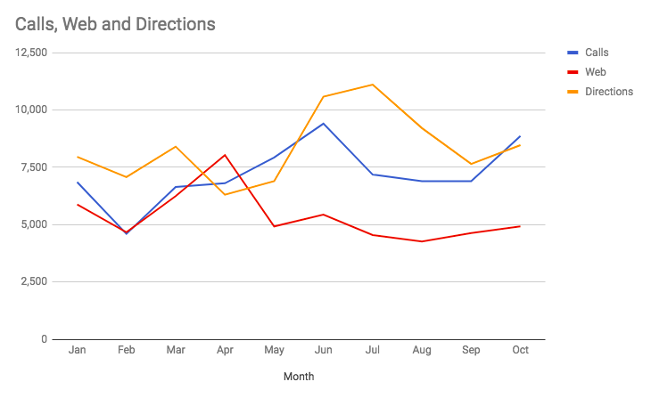 Grafik av telefonsamtal, begärda körriktningar och besök på webbplatsen för Lindex över 10 månader.