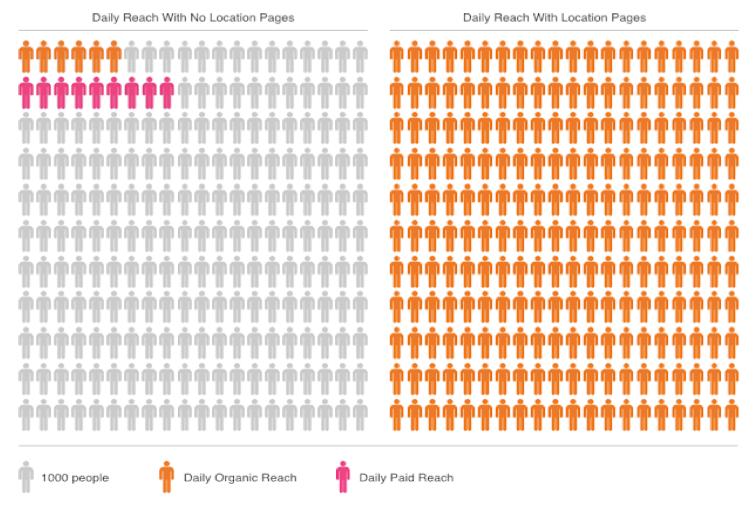 Grafisk representation av Fitness24Sevens veckovis obetalda Facebook-visningar före och efter PinMeTo.