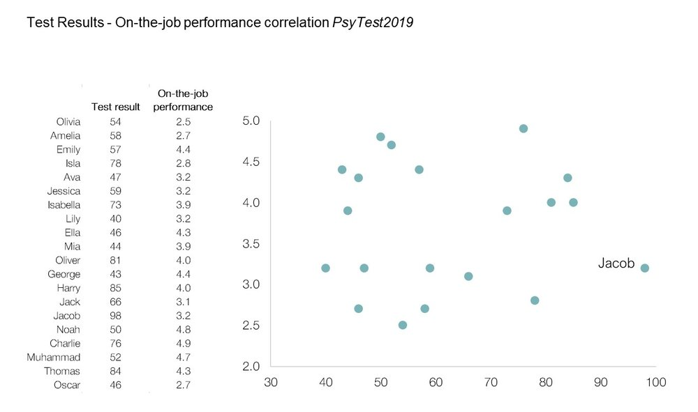 Figure 1: Results of PsyTest2019 and On-the-job performance