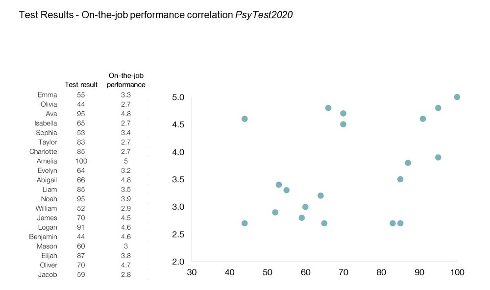 Figure 3: Results of PsyTest2020 and On-the-job performance