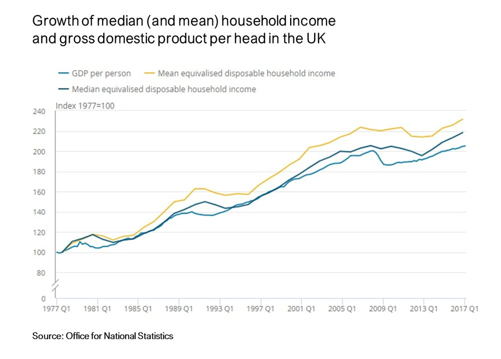 Mean+and+median+household+income+%28ONS%29.jpg