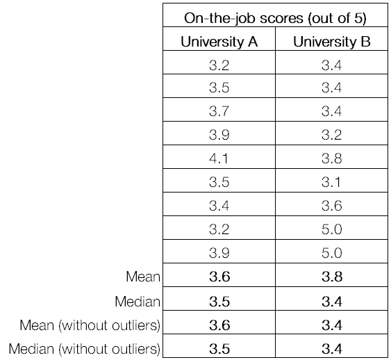 on the job scores.png
