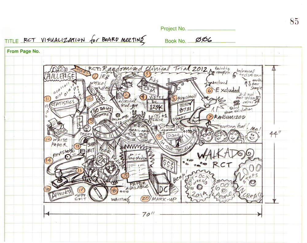 In the summer 2014, each product team at MeYou Health was preparing for an open house with the board of directors. Bill Sabram was asked to sketch the story of the Daily Challenge randomized clinical trial (RCT).  Bill created a whimsical and informative visual journey, like a Rube Goldberg machine, to tell this complex tale. He scanned the final version into the computer, and then projected it onto a 6 foot by 4 foot whiteboard.  This whiteboard illustration was a big success. In fact, after the open house, no one wanted to erase it! Bill's RCT whiteboard sketch became a cherished learning tool in the office, greeting visitors and educating viewers on the 20 steps that MeYou Health took to conduct a successful randomized clinical trial for Daily Challenge.