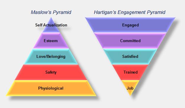 Maslow's pyramid vs. Hartigan's engagement pyramid' Overgenomen hospitalitynet.org 18 mrt 2017