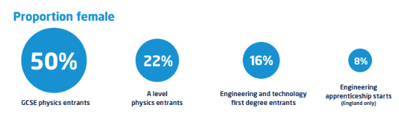 Source: Engineering UK: The State of Engineering