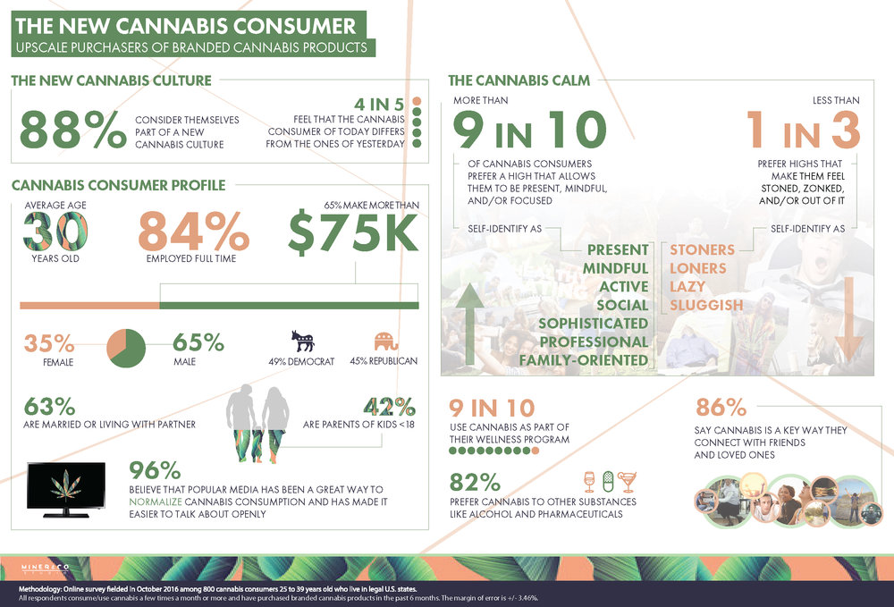 The New Cannabis Consumer - INFOGRAPHIC