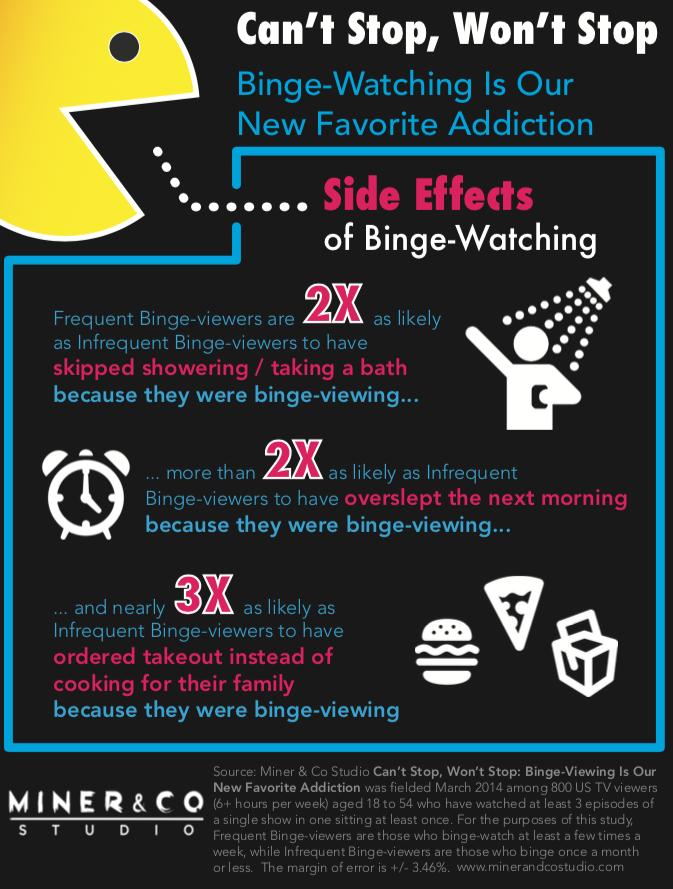 Binge Effects - INFOGRAPHIC