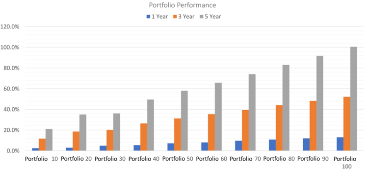 Source: FinalytiQ using data from. FE, produced as at 02/01/2018. For illustrative purposes only. Past performance is not a guarantee of future results.